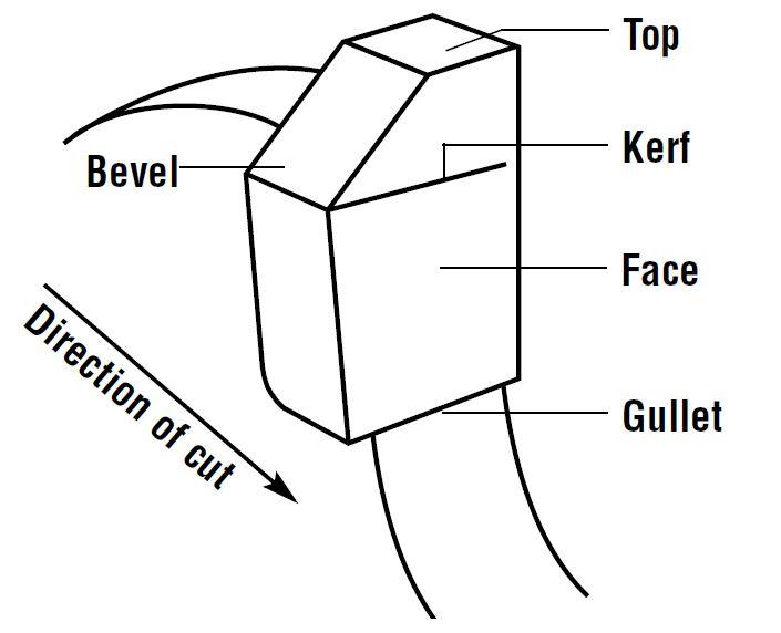 circular saw diagram