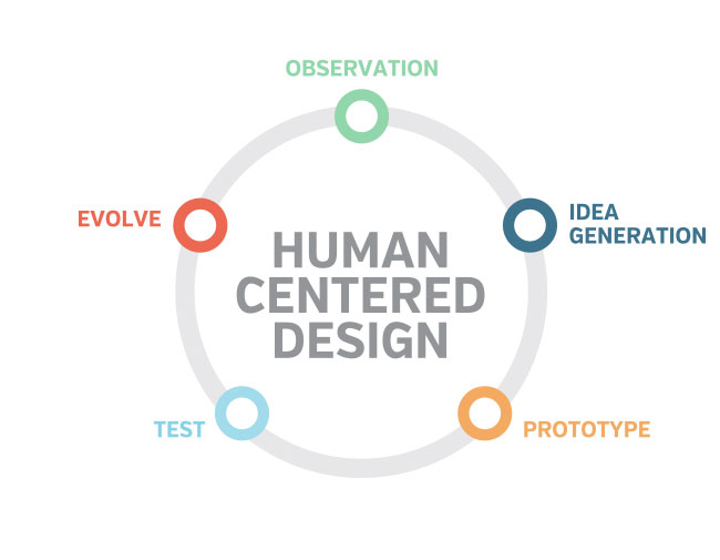 human_centered_design_infographicjpg (650×505) #UX Pinterest - great objective for resume