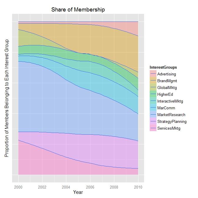 How to Make a Beautiful Market Share Chart \u2013 Versta Research