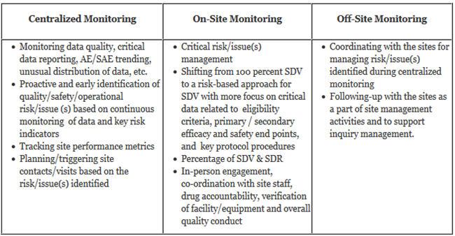 RBM Implementation Developing An Effective Risk Based Monitoring Plan - risk plan