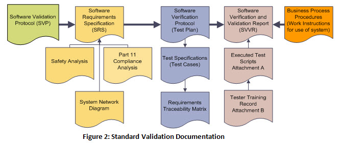 FDA Software Validation What You Need To Do To Validate Your Quality