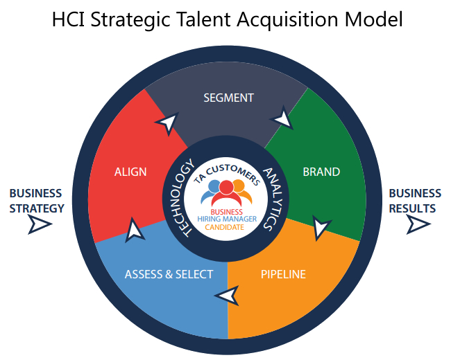 HCI\u0027s Strategic Talent Acquisition Certification Course - Vertical - acquisition strategy