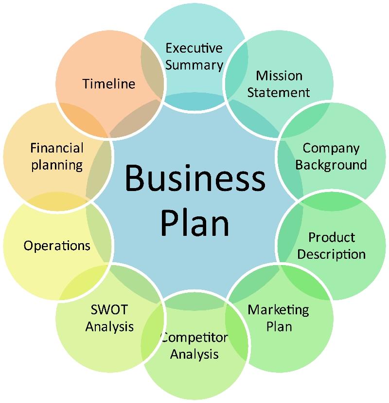 Professional business plan writing  Custom research proposal