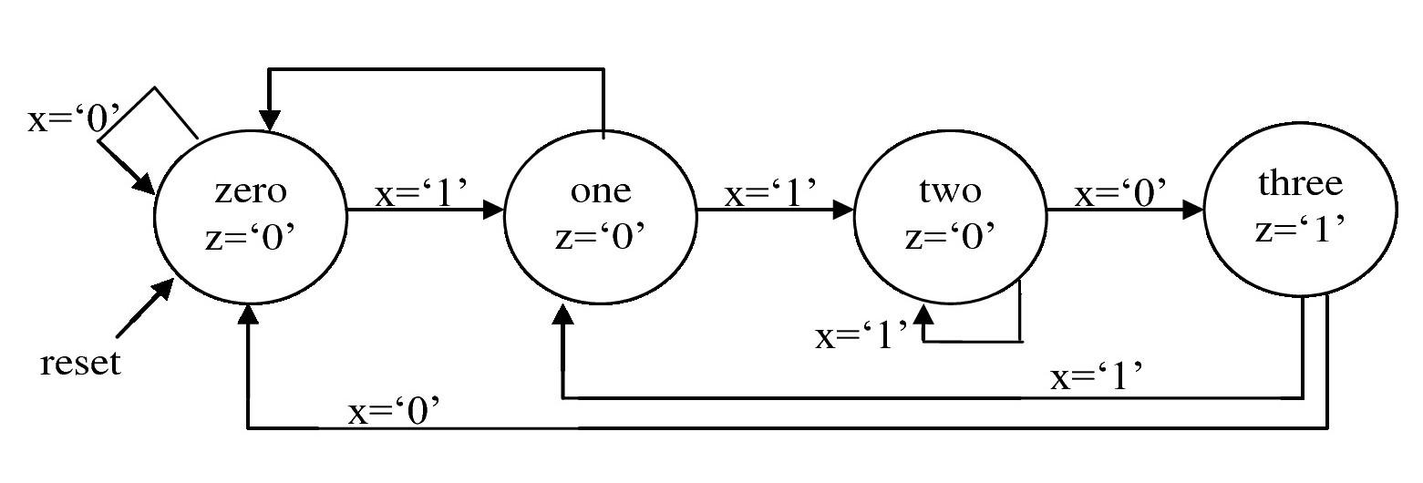 fig 28 example state machine diagram