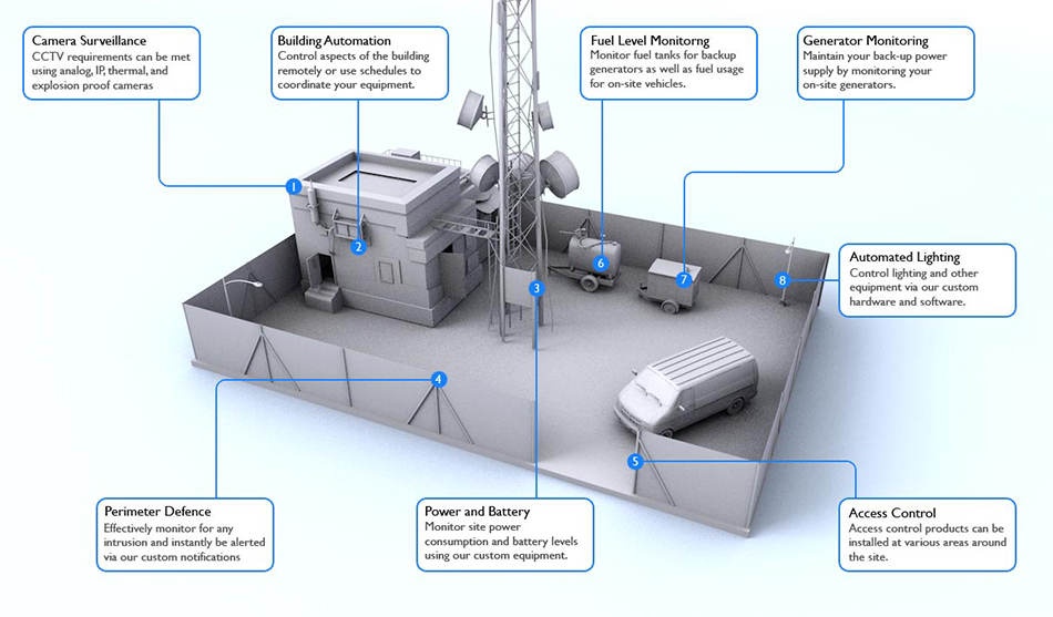 Cell Tower Security for Telecom Operational Excellence OpticalLock