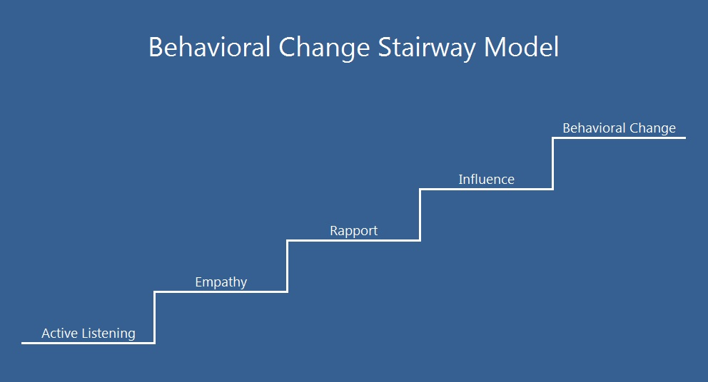 The Behavioral Change Stairway Model \u2013 VIACONFLICT