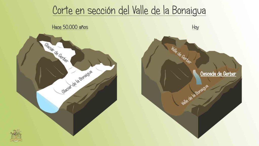 glaciar de la bonaigua Pirineos
