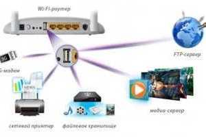 Протезирование с помощью 3D печати