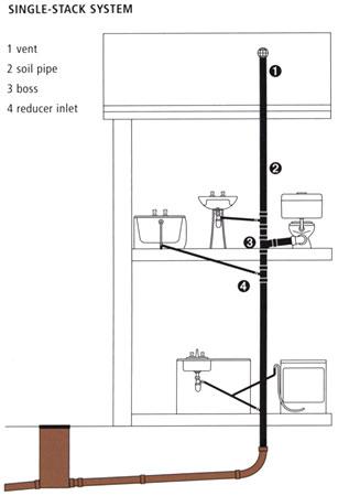 Understanding home water systems VictoriaPlum