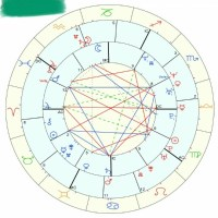 √ Houses In Synastry Chart | 4th House in Synastry Chart Overlays