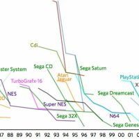 Why has the focus shifted from games to resolution and console sales?
