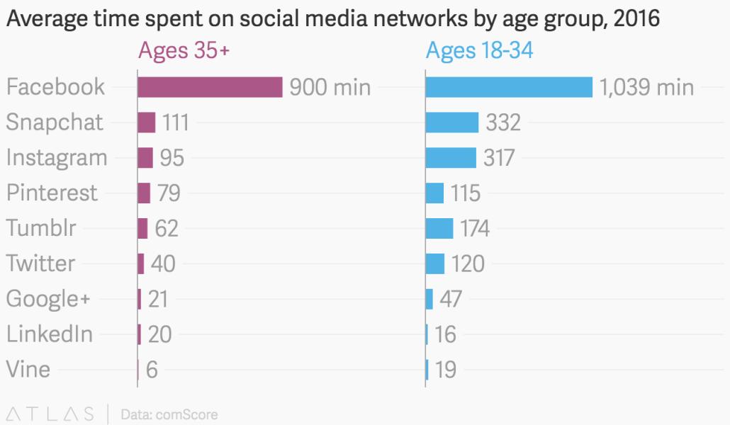facebook-demographics-vancouver