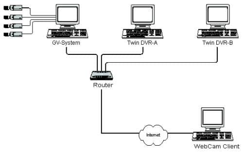 security camera setup diagram