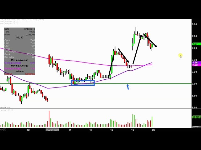 Pyxis Tankers Inc - PXS Stock Chart Technical Analysis for 10-26-18