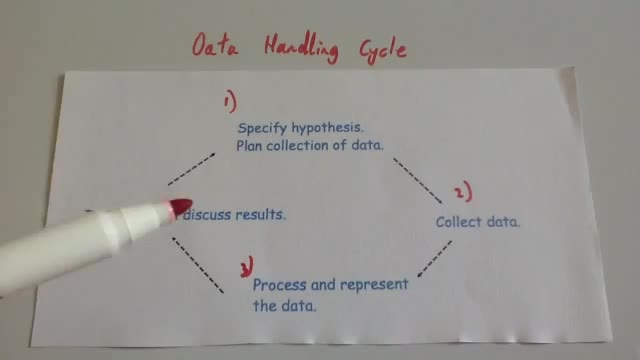 Data Handling Cycle – Corbettmaths