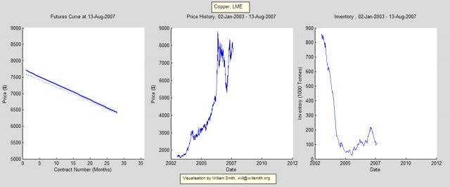 Copper with Inventory, 2003-2012