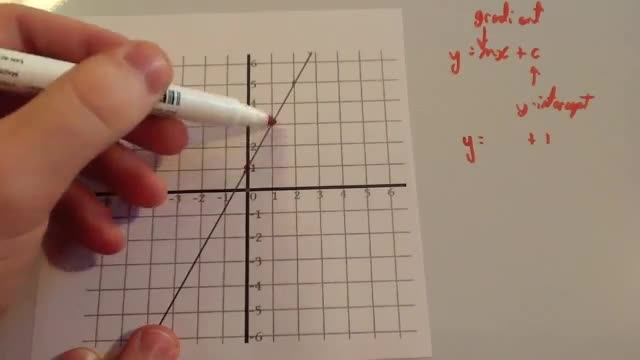 Finding equation of a linear graph – Corbettmaths