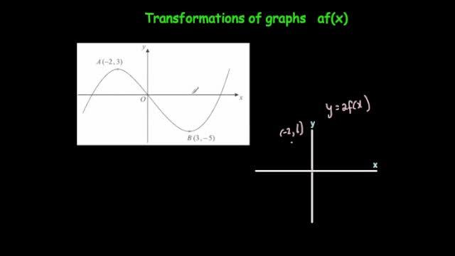 Transformation af(x)
