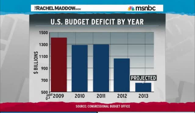 OBAMA CUTS DEFICIT &#8211; WILL GOP GIVE HIM CREDIT