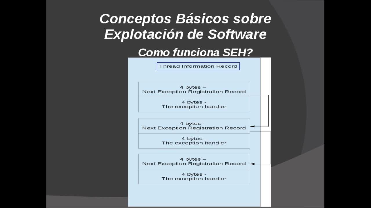Explotación de Software Parte 25 – Desarrollo de Exploits basados en la Stack – Explotación basada en SEH