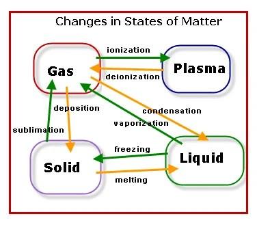 matter chart - Canreklonec