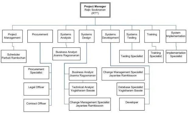 staffing management plan - Jolivibramusic