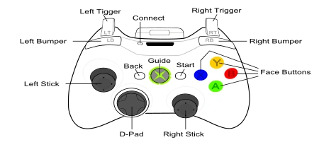 diagram of xbox 360