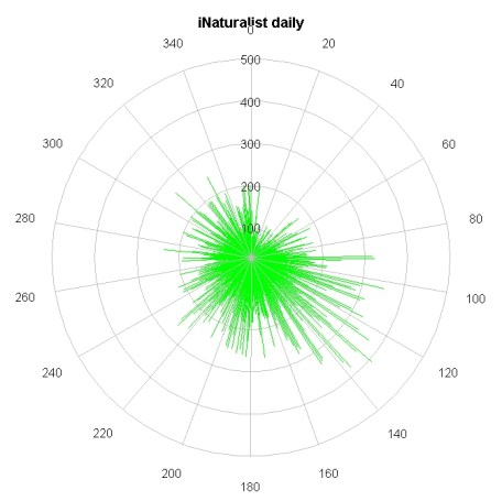 Dailyly plot of Temporal data. Each line is records on each day of the year.
