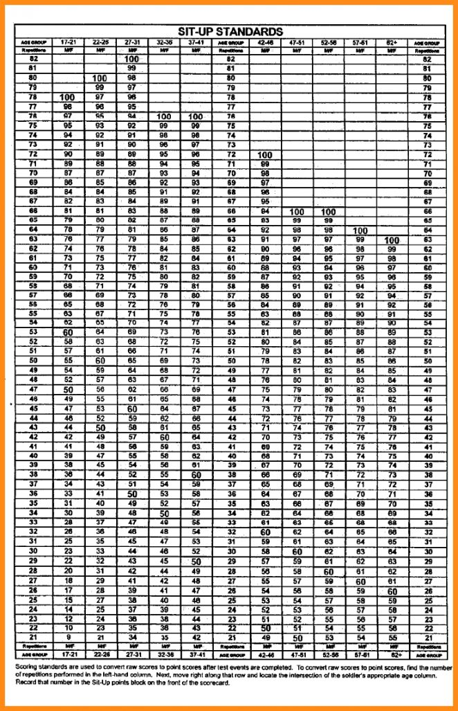 Apft Chart - Army pt push up score chart apft run physical fitness
