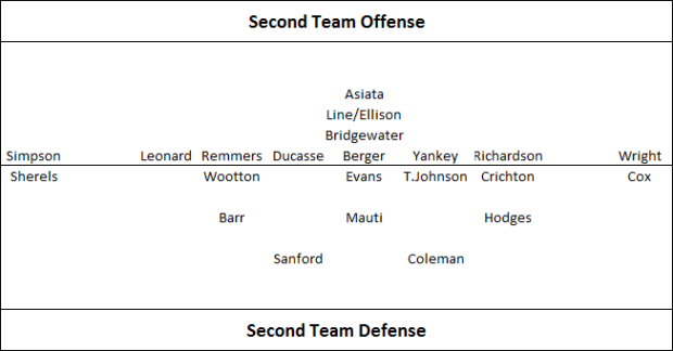 Second Team O-D 7-25-2013