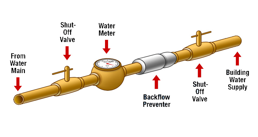Backflow Prevention Village of Greenwich \u2013 State of Ohio