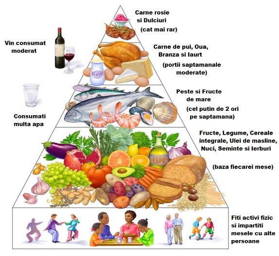 Această imagine are atributul alt gol; numele fișierului este piramida-dieta-mediteraniana.jpg