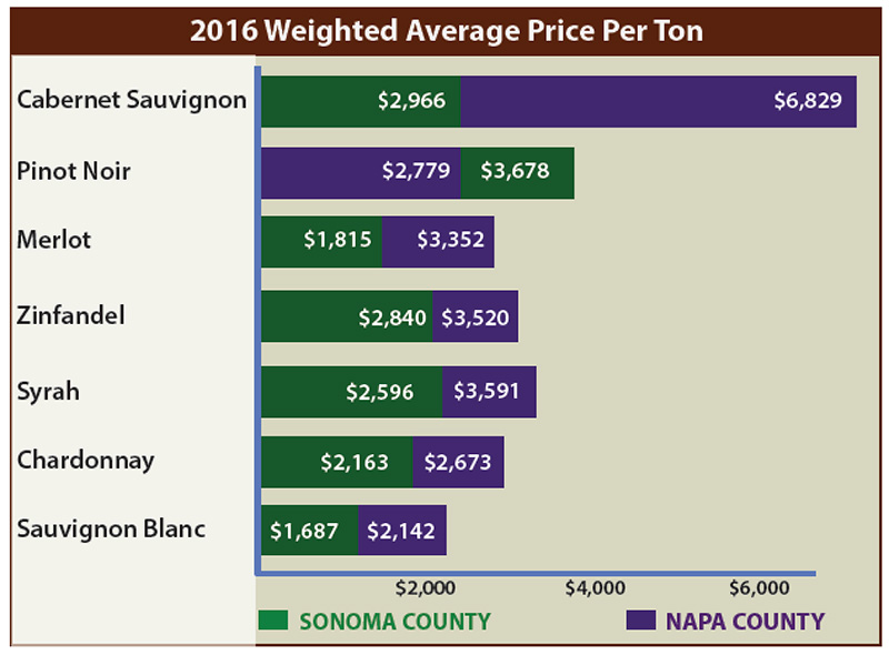 napa-sonoma-wine-grape-price-chart - Vintroux
