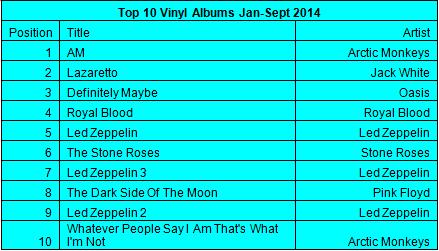 Top 10 der meistverkauften LPs in Großbritannien