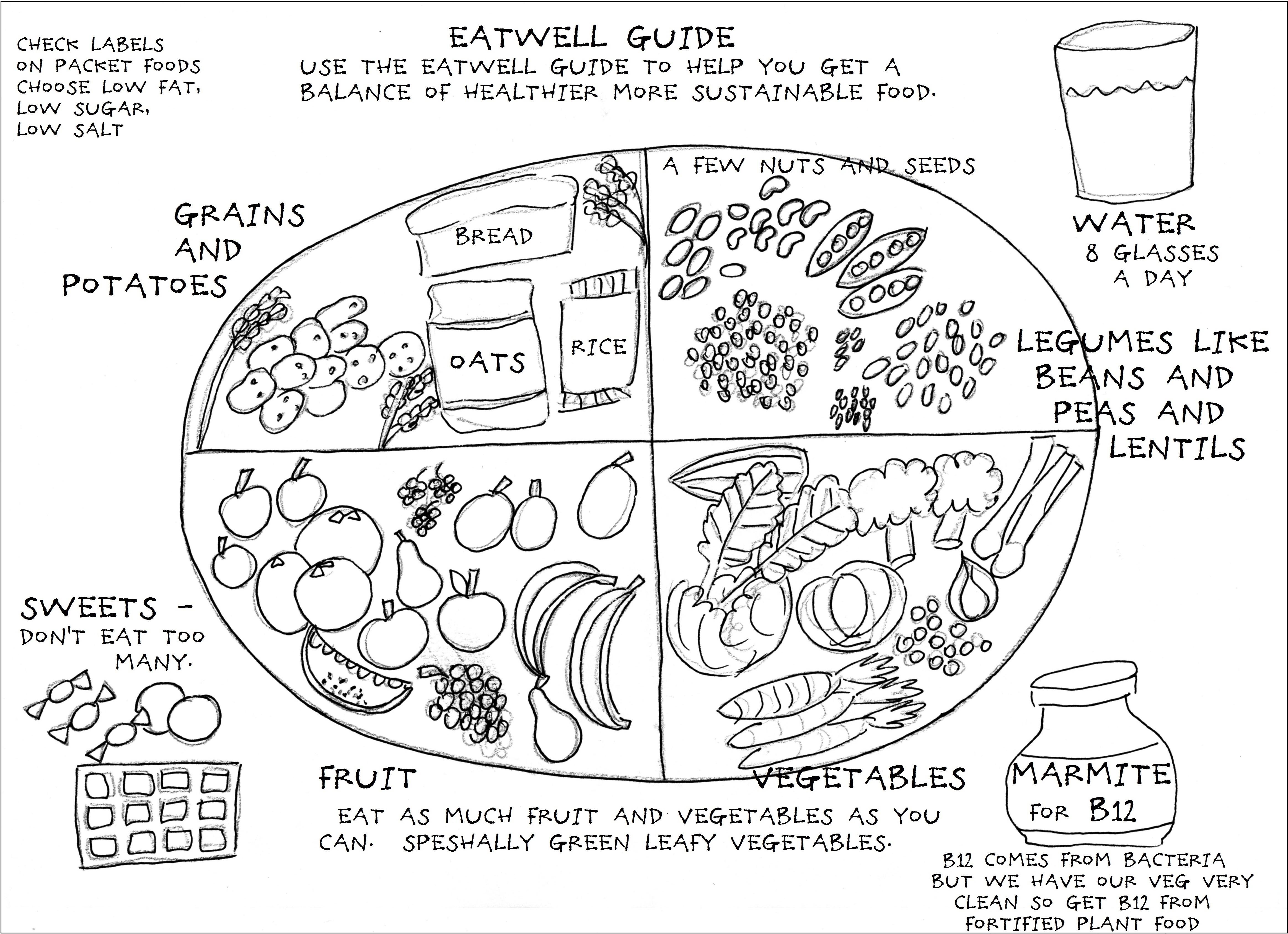 vegan plate diagram