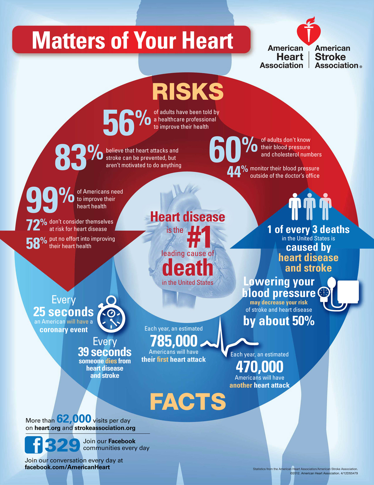 Prevalence Heart Disease Heart Matters What Is The Leading Cause Of Death In The