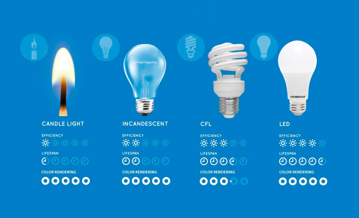 Lightbulb Lights Comparing Led Vs Cfl Vs Incandescent Light Bulbs