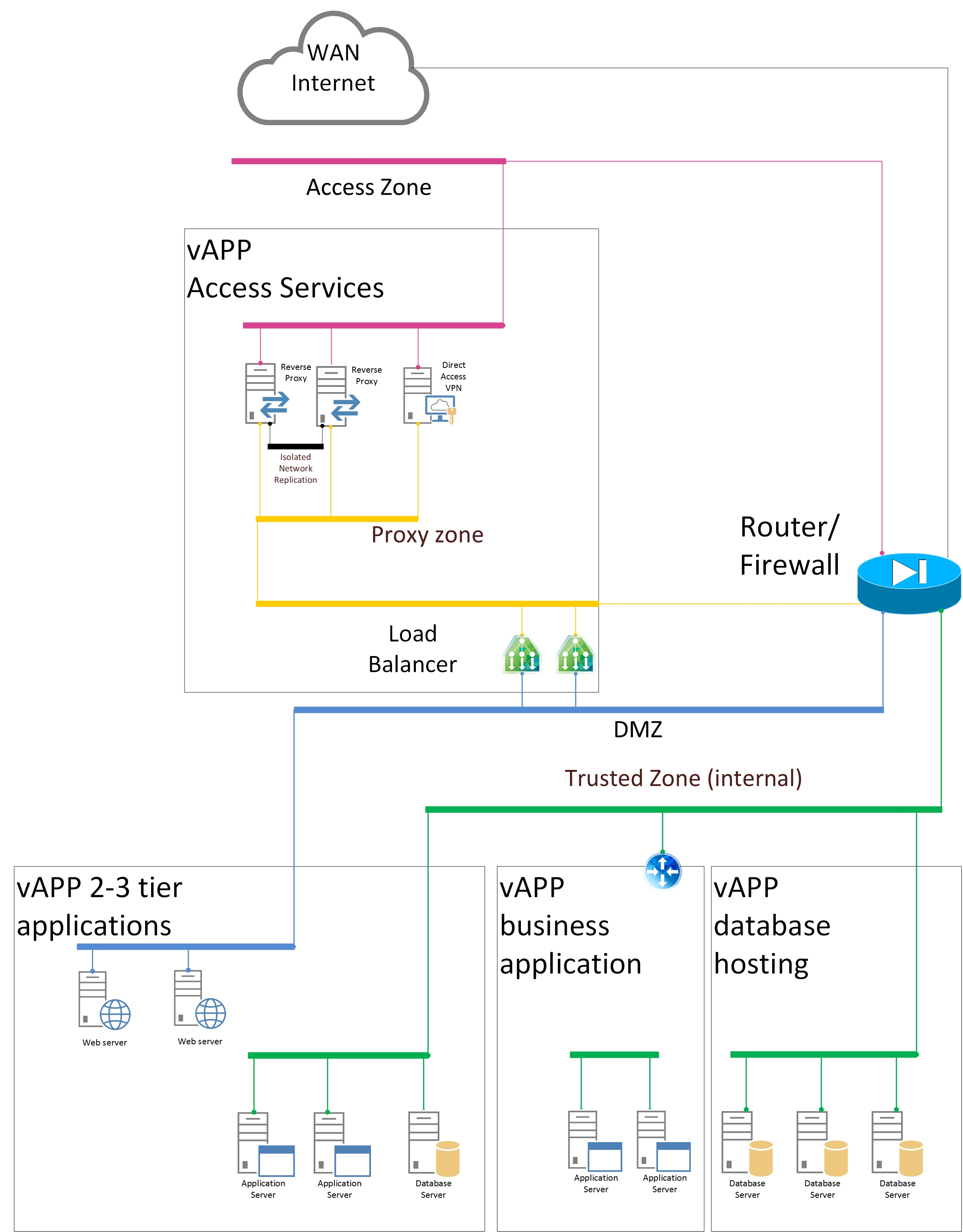 Tivoli Access Manager Architecture Overview Design Options With Vcloud Director Vapps