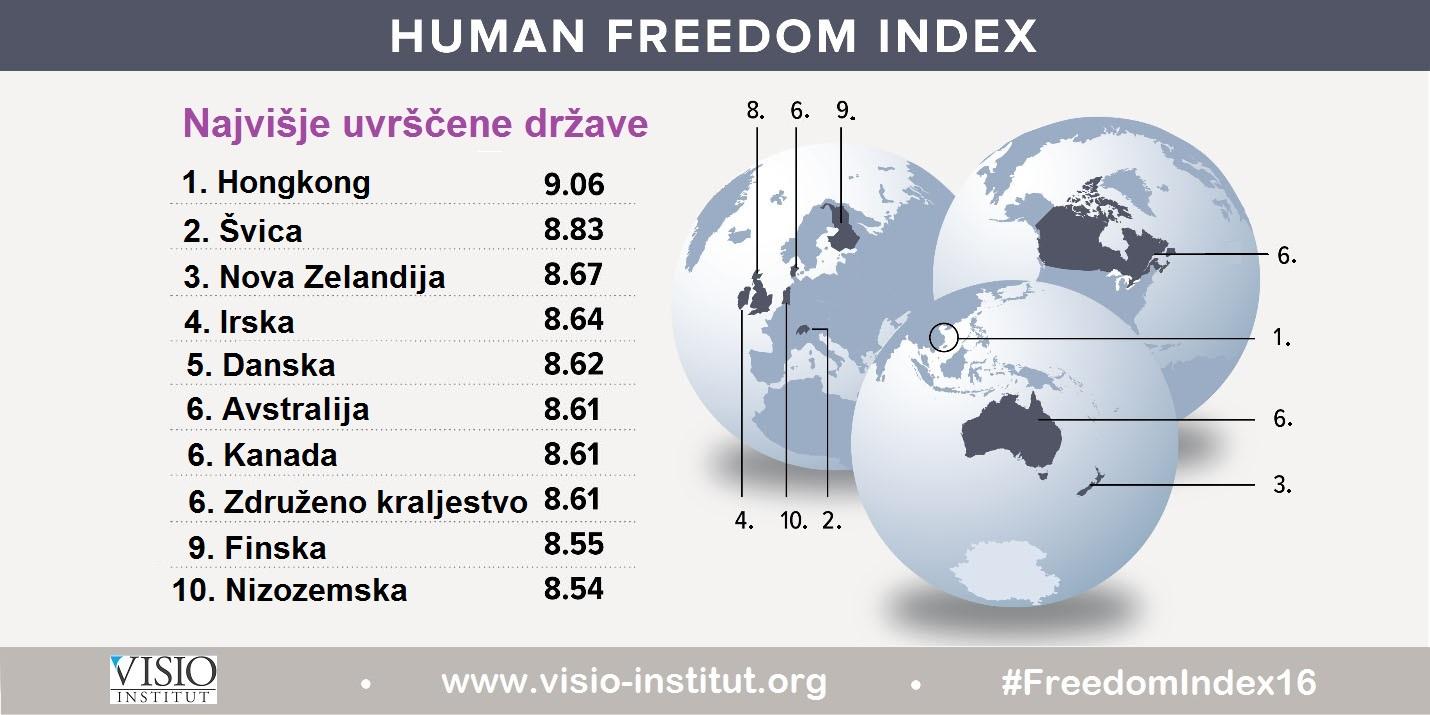 Indeks-človekove-svobode-2016-TOP101