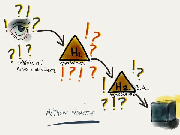 fiche produit : médthode inductive