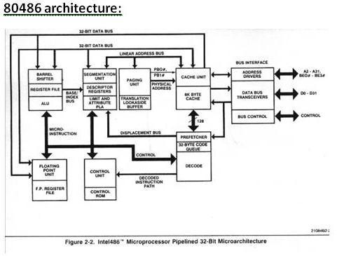 block diagram of 80386 architecture