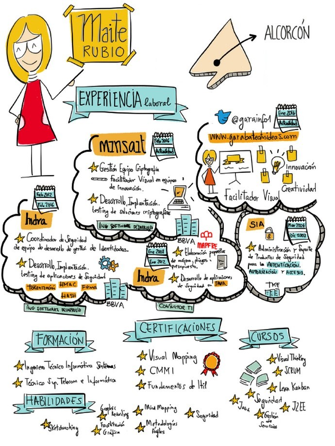 design thinking cv