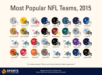 Check This Data Before You Bet on Your NFL Team for Thanksgiving