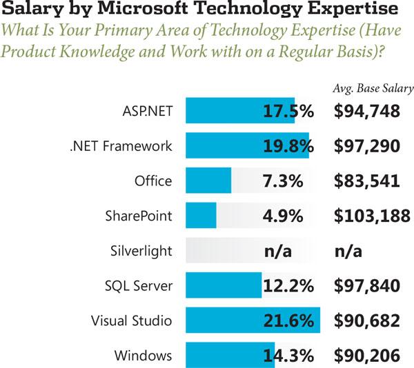 2013 NET Developer Salary Survey -- Visual Studio Magazine