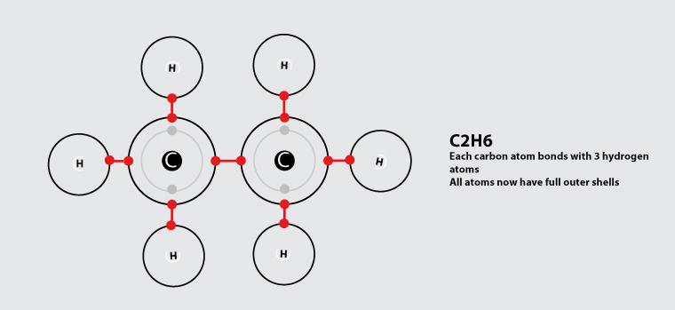 Carbon to Carbon Covalent Bond - Single Bond - VIZISCIENCE - carbon bonds