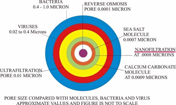 nanofilter