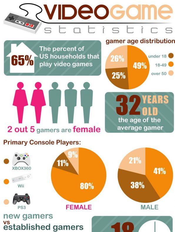 Infographic Video Game Statistics