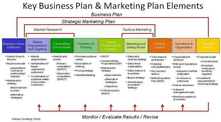 Key Business Plan \ Marketing Plan Elements #marketing - business plan elements