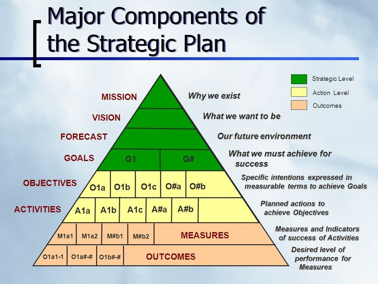 Major Components of the Strategic Plan #Strategy #StrategicPlan