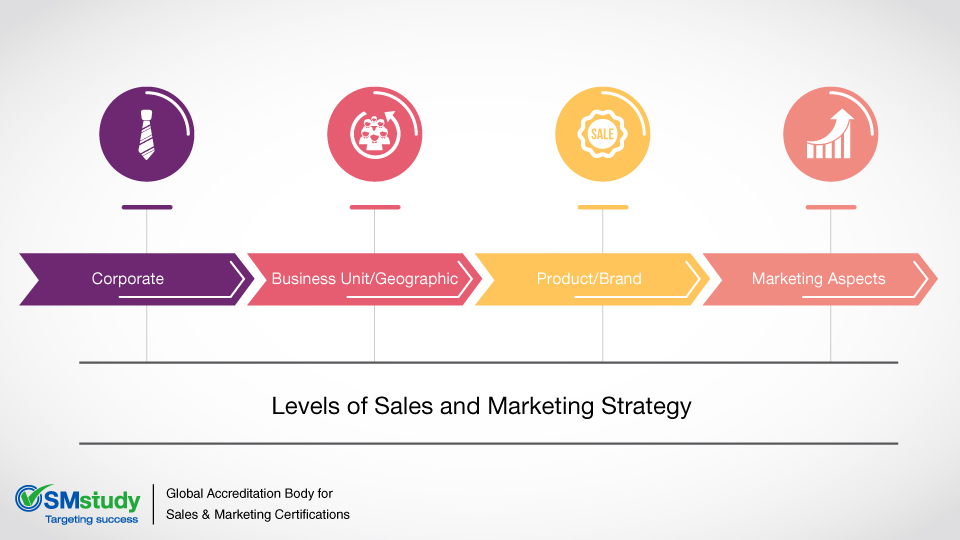 Levels-of-Sales-and-Marketing-Strategyjpg